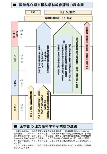 医学部心理支援科学科教育課程の概念図